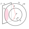 波動方程式から回折現象を導く その1