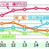 「いじめ・嫌がらせ」5年連続で最多897件 栃木労働局相談