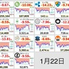 1月22日の仮想通貨・投資状況報告