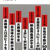 未来の年表 人口減少日本でこれから起きること 河合雅司 レビュー