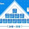 【プロデュース101】6月9日放送順位〜ヨングクの事務所「春」のスタートダッシュがやばい〜