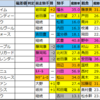 東海ステークス(G2)【枠順確定2021】日曜重賞