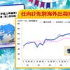 ミニ経済分析「グローバル出荷指数(平成22年基準)について(平成28年Ⅱ期(第2四半期))」をアップしました。