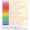 体温の法則