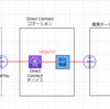 AWS認定学習記録-VPC-VPCとの接続方法