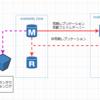 AWS認定学習記録-信頼性設計-RDSの概要