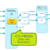 Reactベース静的サイトジェネレータGatsbyの真の力をお見せします