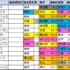 セントライト記念(G2)2021【好走馬傾向(過去成績偏差値データ)】