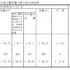 明石市が養育費泣き寝入りの救済条例施行を目指すらしいー養育費の割合と算定表をチェックしてみた