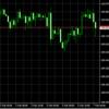 底堅いドル、弱い欧州通貨