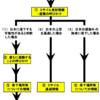 全国瞬時警報システム(Jアラート)による情報伝達を知ろう