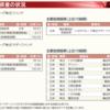 トヨタ自動車/トヨタグループ株式ファンドを比較してみる