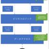 Repositoryパターン × ノ × チョウサ