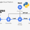 Cloud Run で NEWS ランキング API を作った話