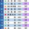 1980年 京都大学合格数ランキング