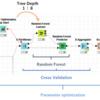【KNIME】〈中編〉KNIMEでRandom Forest:「Parameter Optimization」と「Cross Validation」の実行