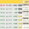 CME日経平均先物20000円再び!