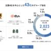 【企業分析シリーズ】vol.6 吉野家ホールディングス(9861)②:公式・東京総合研究所スタッフブログ第221号