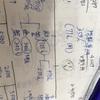 本試験までの各科目の時間配分と目標