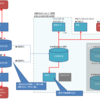 【家計簿】共働き夫婦の家計管理図