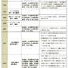 日本におけるバリアフリー政策の推移
