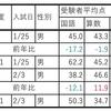 立教新座中の結果(令和2年度中学入試速報10)