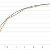 EXレイドを経験したことをもとに改めてミュウツーの捕獲率と今後のEXレイド会場を予想してみた