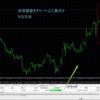 MT4のチャート上に決済履歴を表示させる方法。今日から令和〜ぷーさん式との出会い