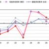 311から8年。福島県の経済成長率は2012年からずっと右肩下がり。国主導、住民軽視をやめるべき。