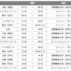 【海外発券】FOP単価4円台で行くJGCプレミア修行