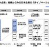 「日本の大企業の非イノベーション構造」に関する図解が納得感ありすぎる件
