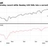 ダウ平均とナスダック100の乖離が1993年以来の大きさ??グロースかバリューか悩むならS&P500に投資しておけ。
