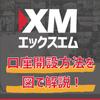 XM(エックスエム) -口座開設方法