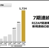 RIZAP 3Q決算発表、いいじゃないか!!順調にV字回復中と見た!!