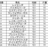 函館記念(GⅢ)の予想を行います。