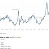 【経済分析】シラーPER(CAPEレシオ)は株価の割安・割高の目安に使えるのか?