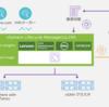 vSAN 7.0 Update 2 詳細編① vLCM の進化!