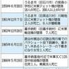 米軍機、過去には小学校に墜落し18人が死亡 戦後73年、脅かされ続ける沖縄県民の命 - 琉球新報(2018年1月27日)
