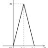 【定理/反例】極限操作の入れ替え