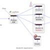 Red Hat OpenShift Platform 4 ハンズオンワークショップ紹介 〜Dev Module4:イベント駆動型サーバーレス編〜
