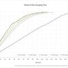 iPhone X/8に最適な高速充電器を充電時間から考察(純正5W/10W/12W/USB-C 29W/61W/87W)