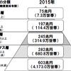 億り人(世帯)になったことと、野村総研の日本の世帯金融資産調査