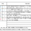 【8/2-8/6週の世界のリスクと経済指標】〜テーパリング機運の高まり〜