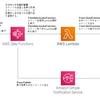 cron の代わり CloudWatch Events + Lambda + RunCommand でタスク実行を冗長化する