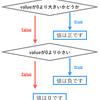 複雑な条件分岐の実装