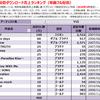 YUIの配信ダウンロード売上ランキング