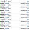 【 5月 18日 】FX自動売買記録:ユーロドル