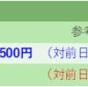 株式投資 23日目:我慢出来ずにレーザーテック(6920)100株購入