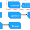 chainer: Evaluatorを自作してトレーニング中のモデルの評価を柔軟に行う