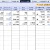 米国破綻ニュース多し、株式市場は大きな調整を迎えそう…